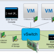 VMware Networking Demysified