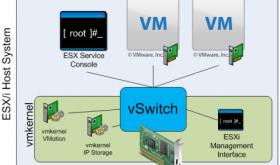 VMware Networking Demysified