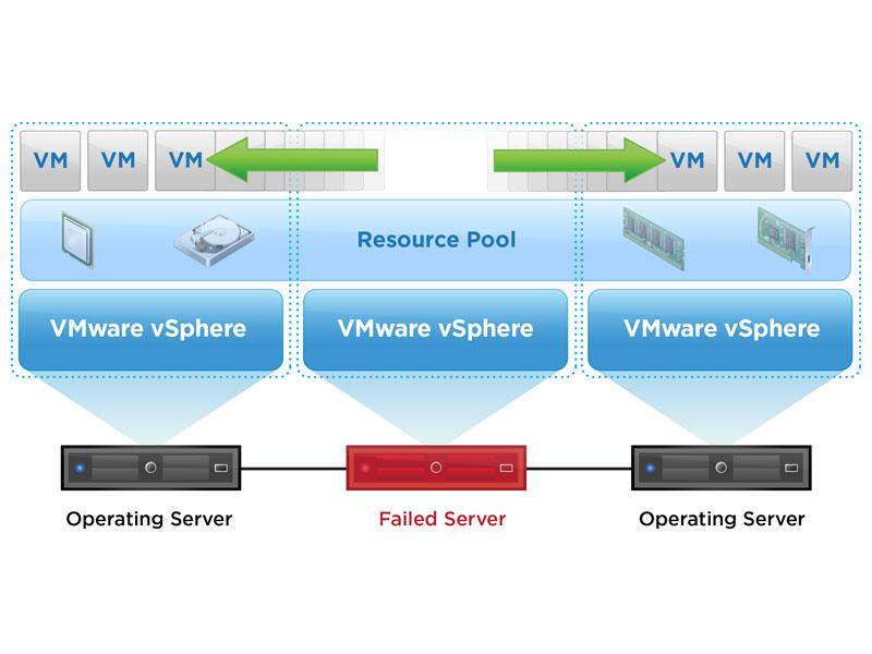 VMware vSphere High Availability (HA) Diagram