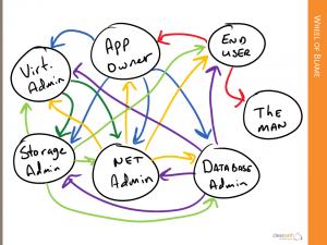 The IT Wheel of Blame