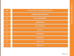 Layers 1-10 The Real OSI Model
