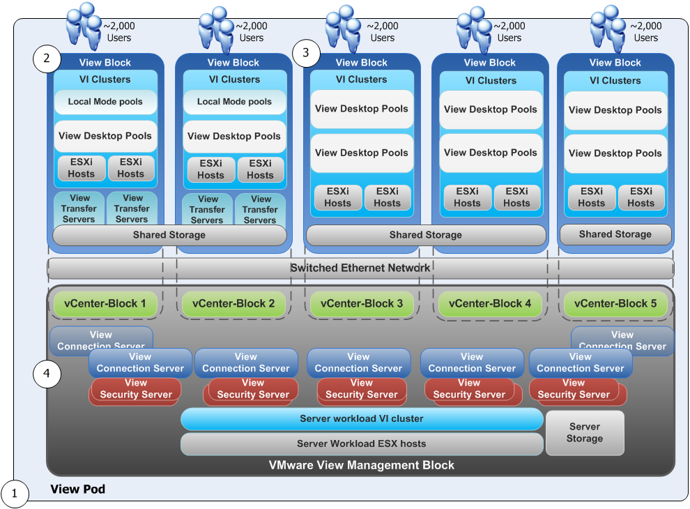 VMware View 5.1.1 Update Released – Addresses Persona Management Problem