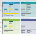 New VMware Certifications Announced at VMworld 2012