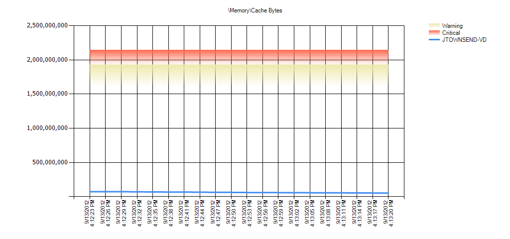 MemoryCache Bytes Warning Range: 3,221,225,472 to 3,865,470,566.4 Critical Range: 3,865,470,566.4 to 4,294,967,296