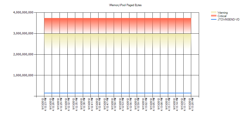 MemoryPool Paged Bytes Warning Range: 158,544,691.2 to 211,392,921.599 Critical Range: 211,392,921.6 to 264,241,152
