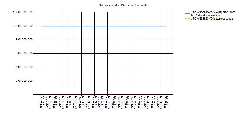 Network Interface(*)Current Bandwidth