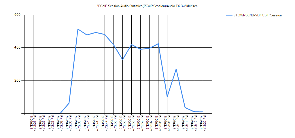 PCoIP Session Audio Statistics(PCoIP Session)Audio TX BW kbit/sec