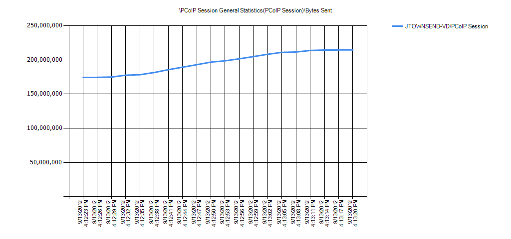 PCoIP Session General Statistics(PCoIP Session)Bytes Sent