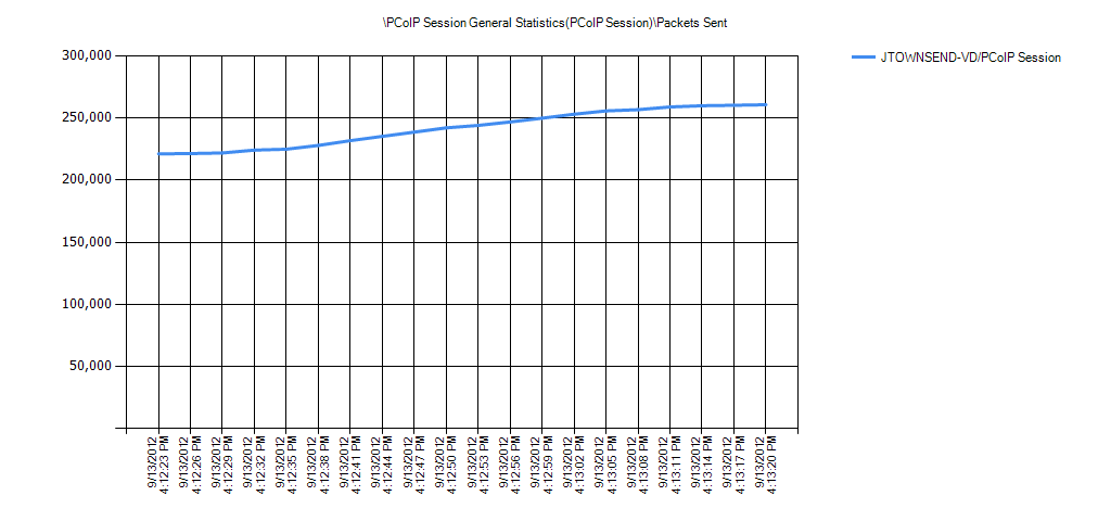 PCoIP Session General Statistics(PCoIP Session)Packets Sent
