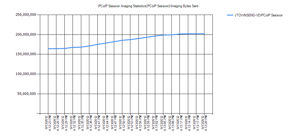 PCoIP Session Imaging Statistics(PCoIP Session)Imaging Bytes Sent