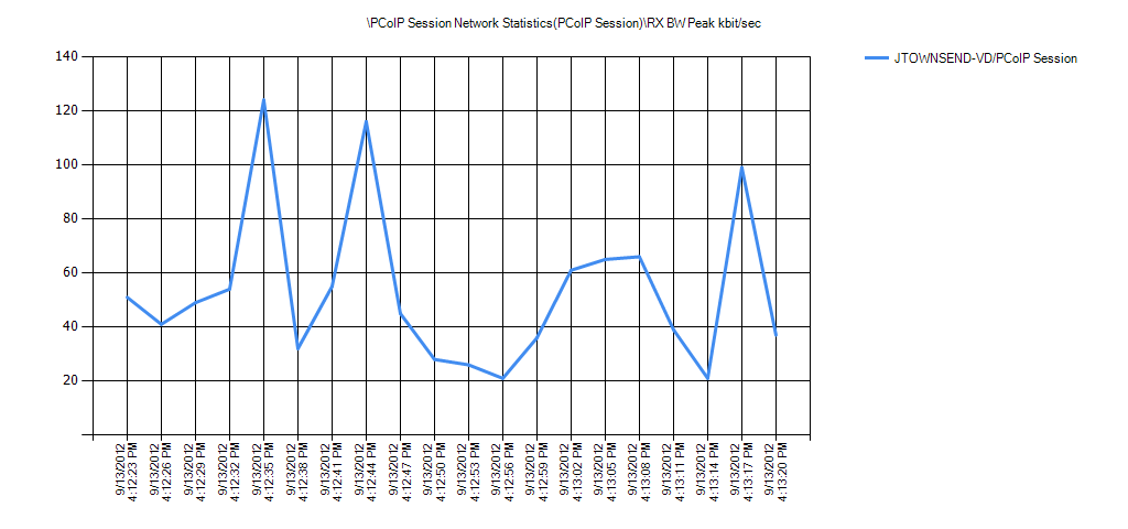 PCoIP Session Network Statistics(PCoIP Session)RX BW Peak kbit/sec