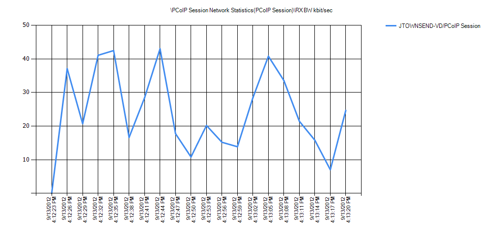PCoIP Session Network Statistics(PCoIP Session)RX BW kbit/sec