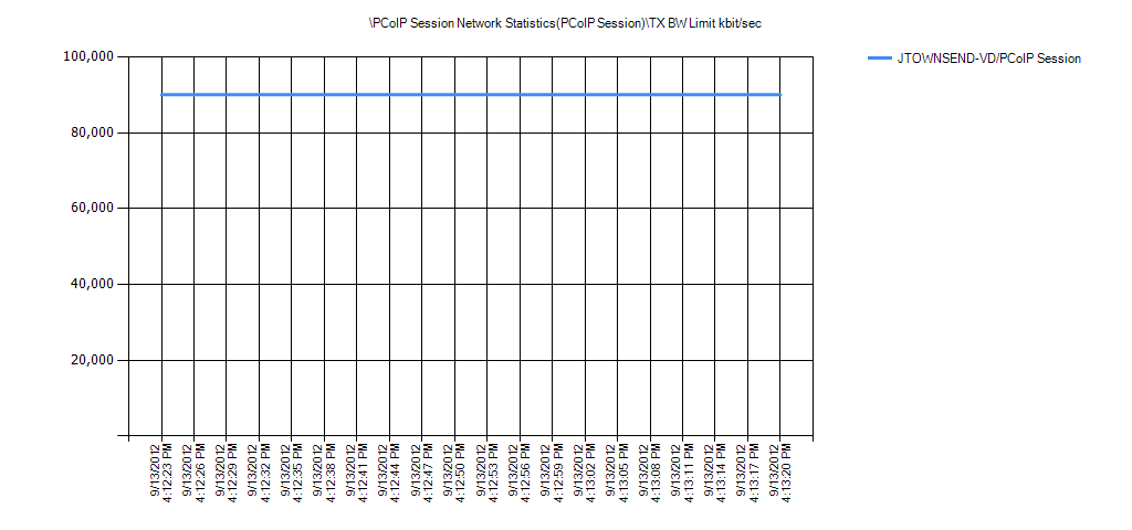 PCoIP Session Network Statistics(PCoIP Session)TX BW Limit kbit/sec