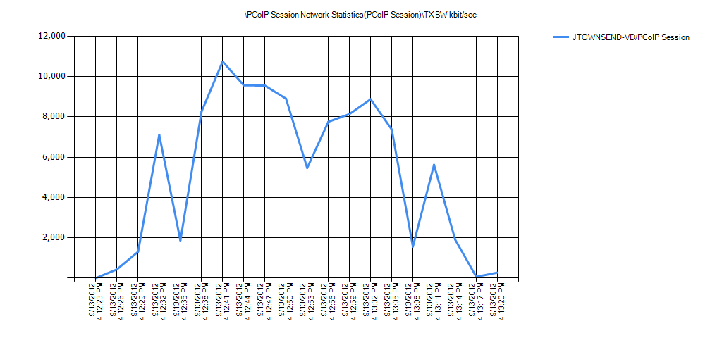 PCoIP Session Network Statistics(PCoIP Session)TX BW kbit/sec