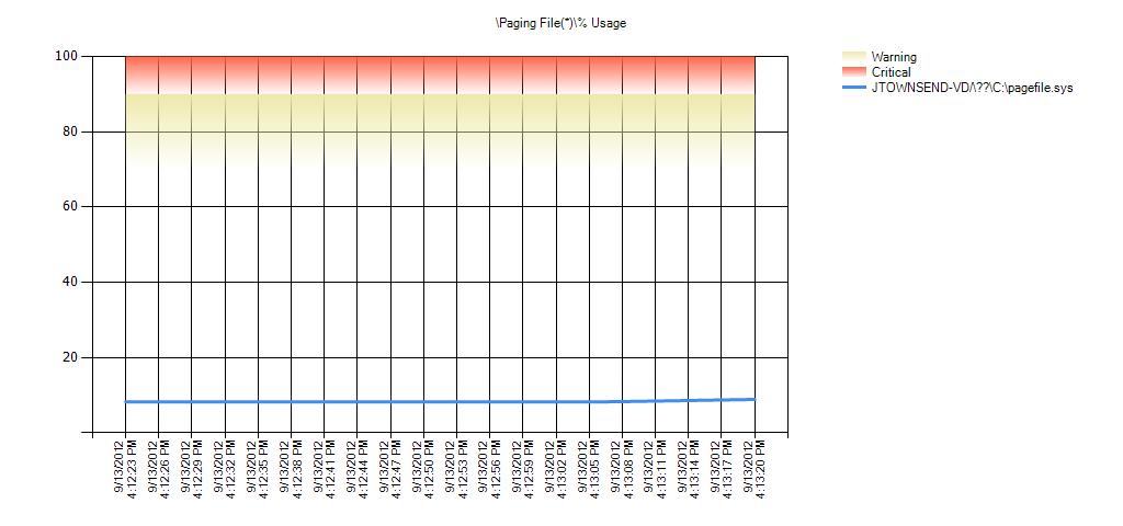 Paging File(*)% Usage Warning Range: 70 to 90 Critical Range: 90 to 99.999