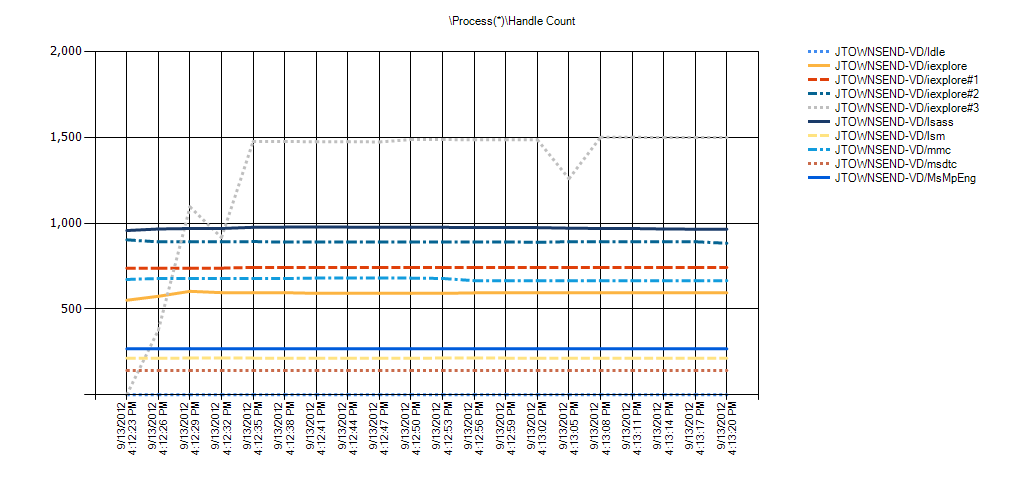 Process(*)Handle Count