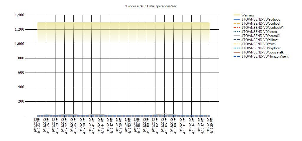 Process(*)IO Data Operations/sec Warning Range: 1,000 to 1,299.999