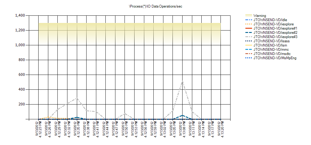 Process(*)IO Data Operations/sec Warning Range: 1,000 to 1,299.999