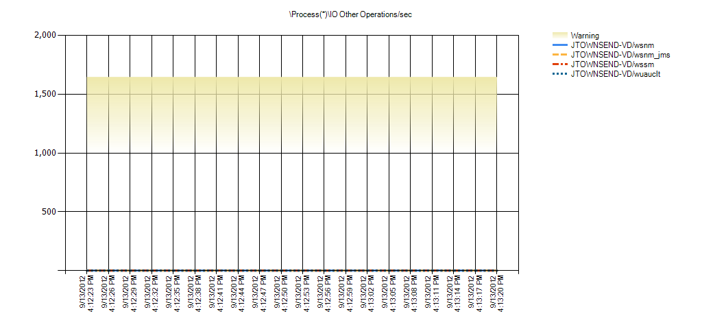Process(*)IO Other Operations/sec Warning Range: 1,000 to 1,646