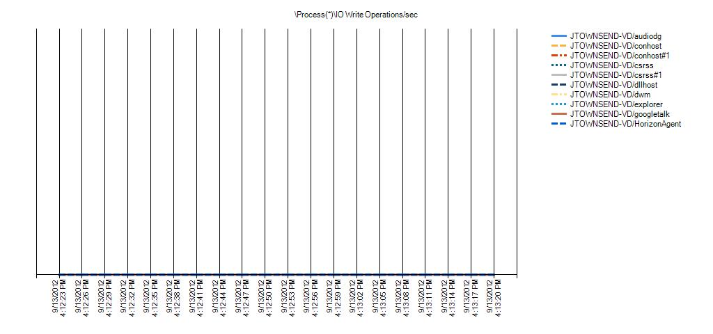 Process(*)IO Write Operations/sec