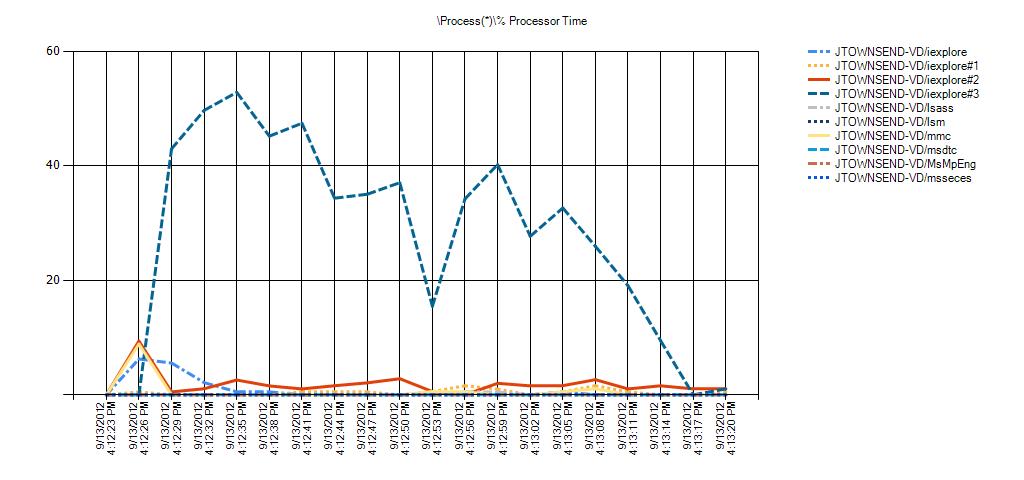 Process(*)% Processor Time