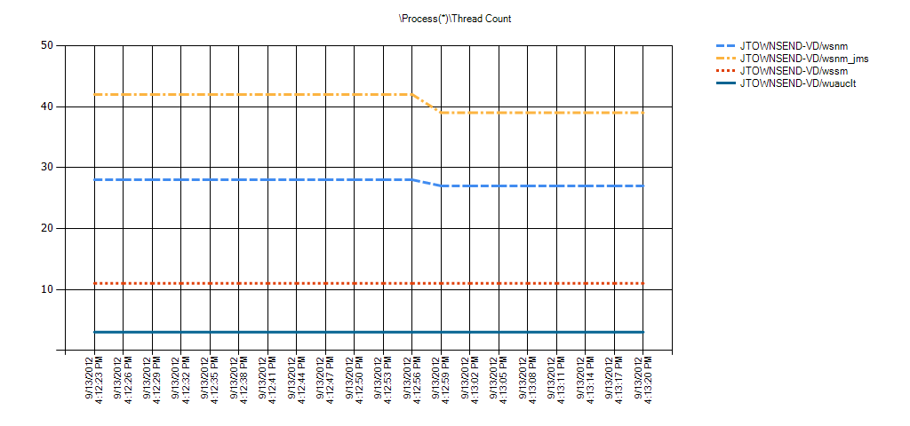Process(*)Thread Count