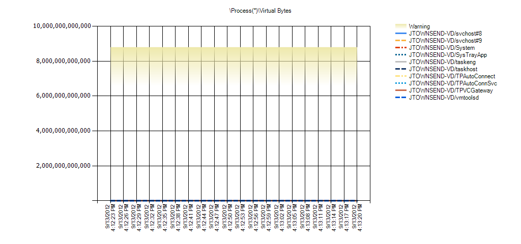 Process(*)Virtual Bytes Warning Range: 6,597,069,766,656 to 8,796,093,022,208
