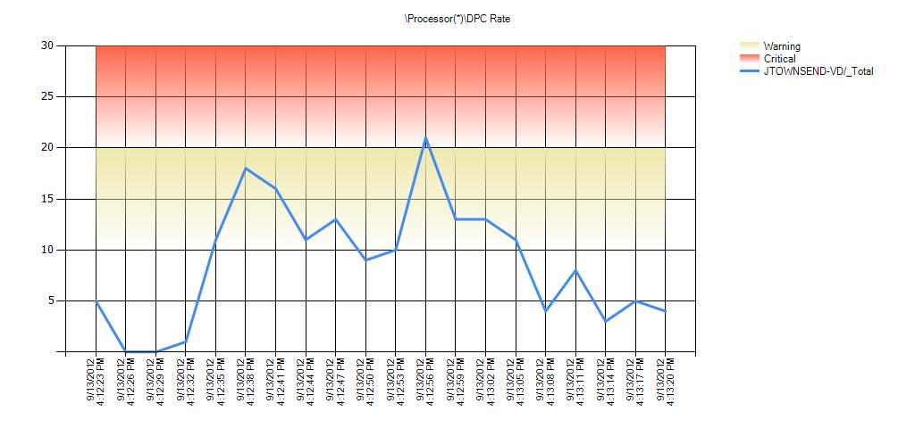 Processor(*)DPC Rate Warning Range: 10 to 20 Critical Range: 20 to 29.999