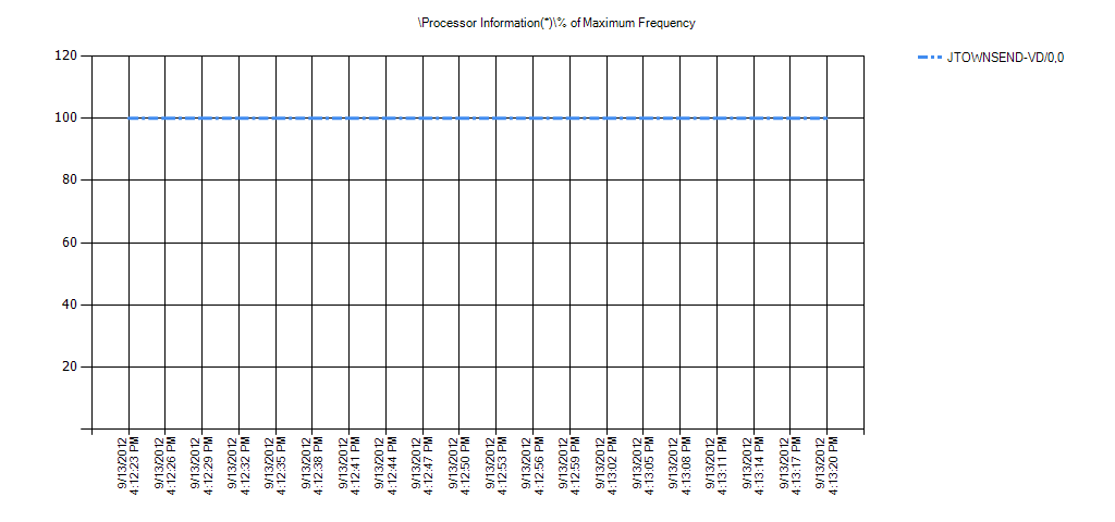 Processor Information(*)% of Maximum Frequency