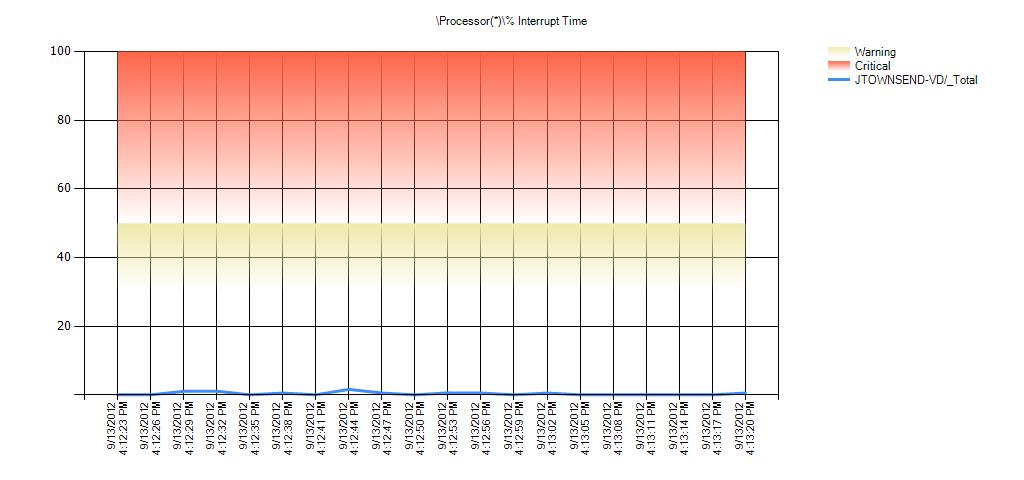 Processor(*)% Interrupt Time Warning Range: 30 to 50 Critical Range: 50 to 99.999