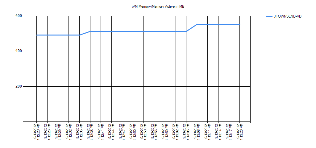 VM MemoryMemory Active in MB