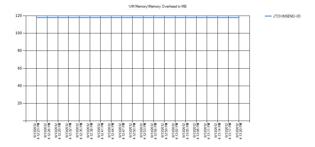 VM MemoryMemory Overhead in MB