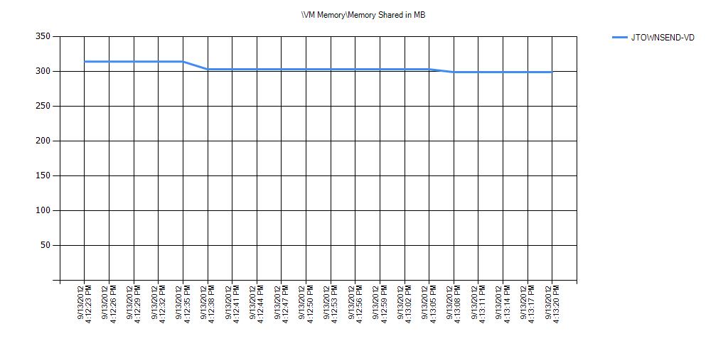 VM MemoryMemory Shared in MB