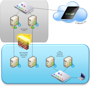 VMware View with HAProxy Load Balancer