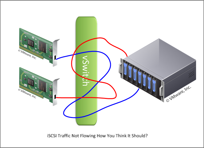 iSCSI Bug – Traffic Routed Out Wrong Interface – Update