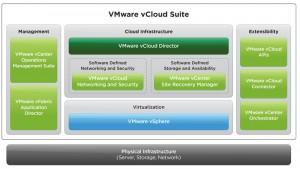 VMware vCloud Suite Architecture