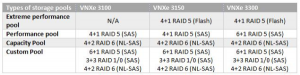 EMC VNXe Storage Pool Sizes