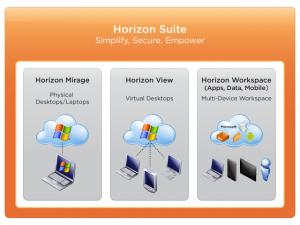 VMware Horizon Suite Diagram