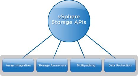 VMware vSphere Storage API's