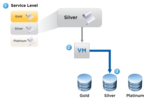 vSphere Storage Profiles Gold Silver Bronze