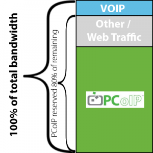 PCoIP Bandwidth QS Reservations