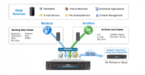 EMC DataDomain Use Cases