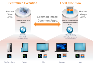 centralized-local-execution-vmware-mirage-view-resized-600.png
