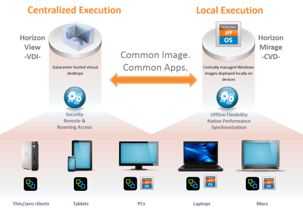 centralized local execution vmware mirage view resized 600