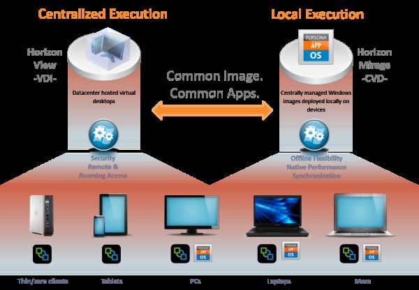 VMware View vs Mirage - Central vs Local Execution