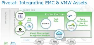 pivotal-emc-vmware-assets-resized-600