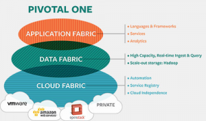 Pivotal One Cloud Data and Application Fabrics