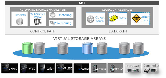 virtual storage arrays api resized 600