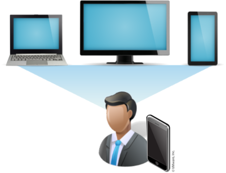 Conccurrent User Licensing for VMware Horizon Suite