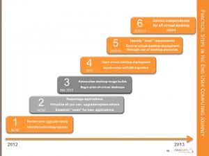 Practical Steps towards desktop virtualization